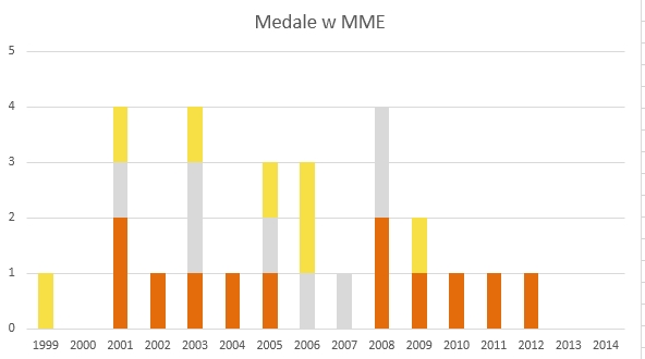 2014_mme_medale